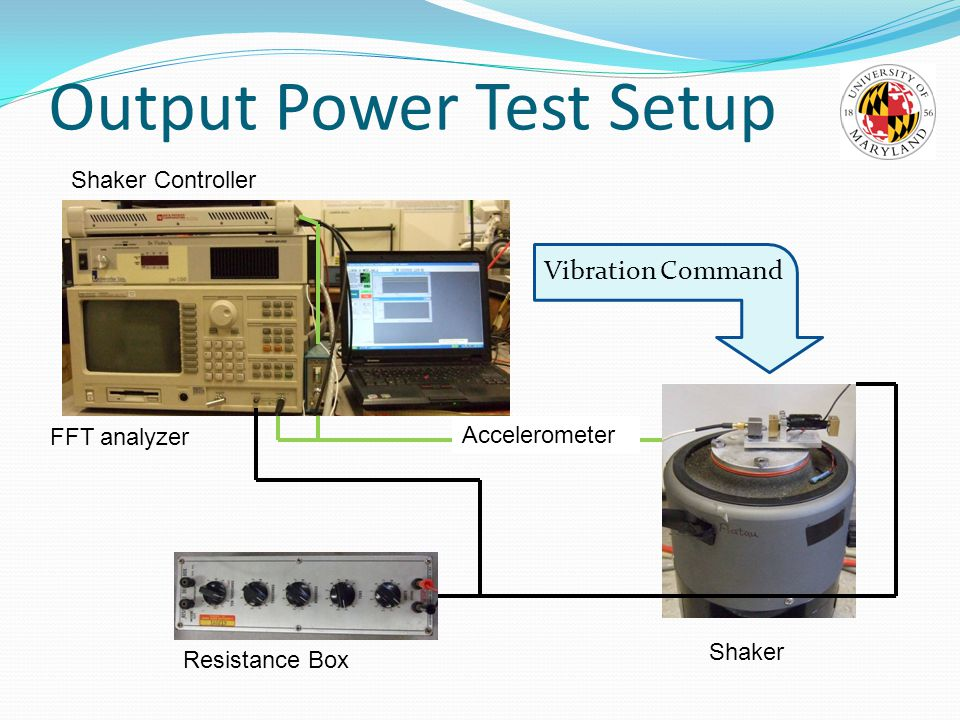 Output Power Test Setup