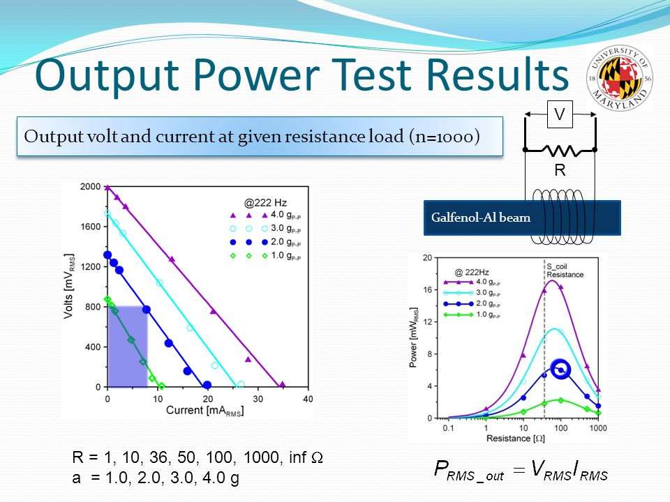 Output Power Test Results