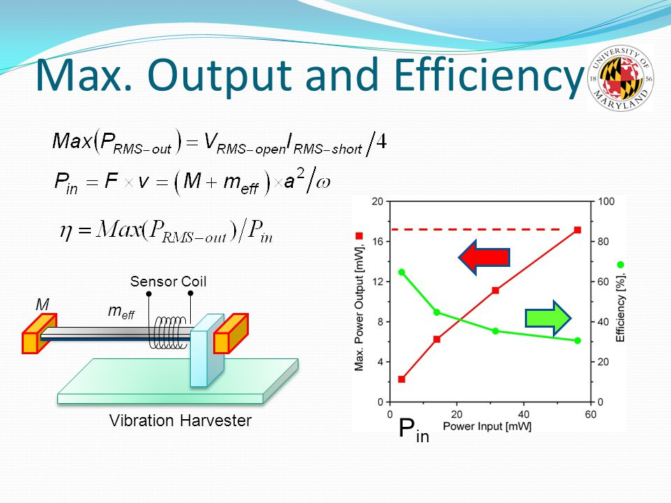 Max. Output and Efficiency