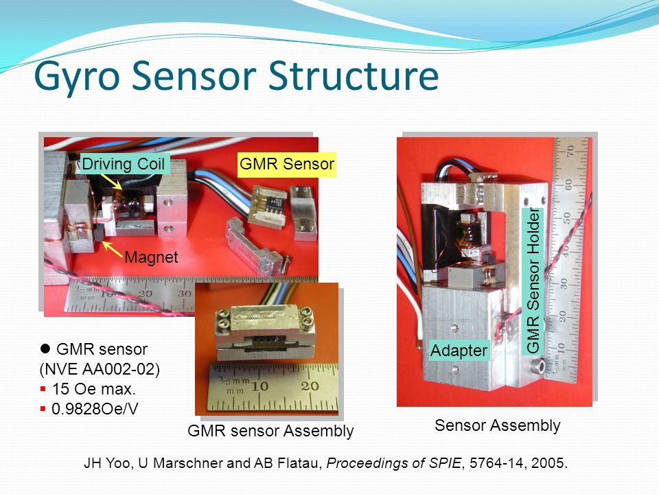 Gyro Sensor Structure Driving Coil GMR Sensor GMR Sensor Holder Magnet