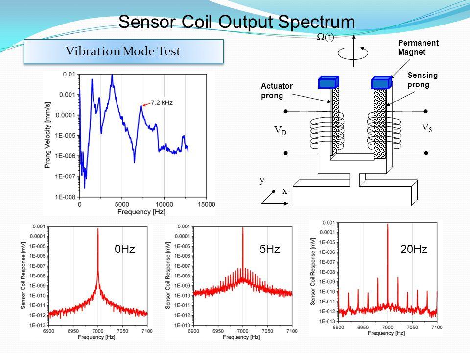 Sensor Coil Output Spectrum