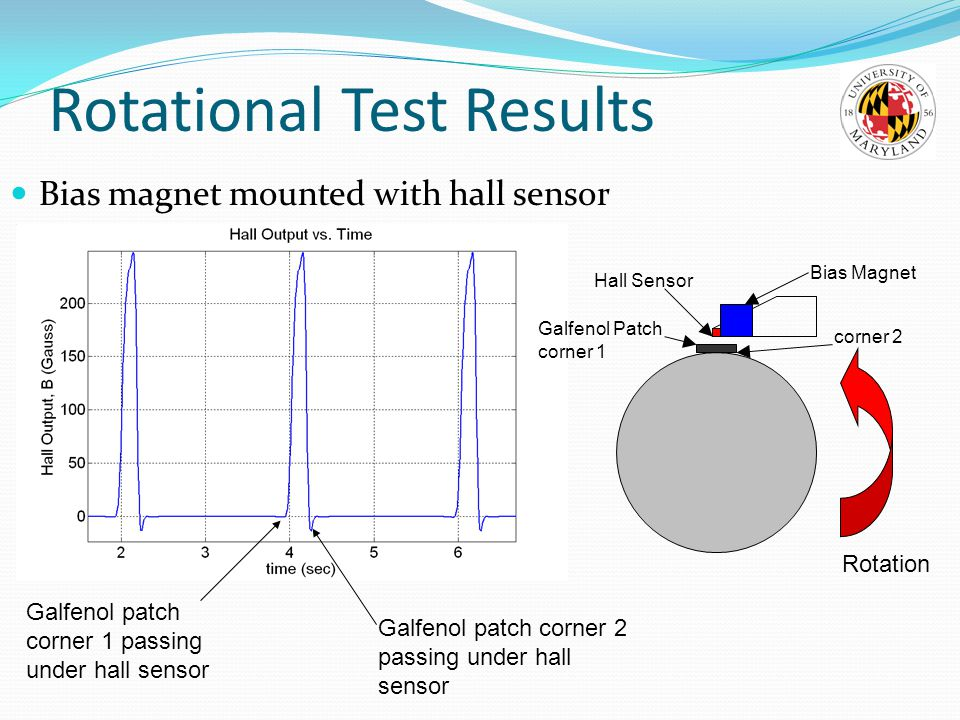 Rotational Test Results