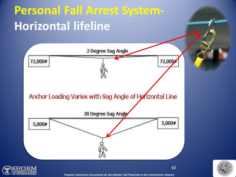 Personal Fall Arrest System- Horizontal lifeline
