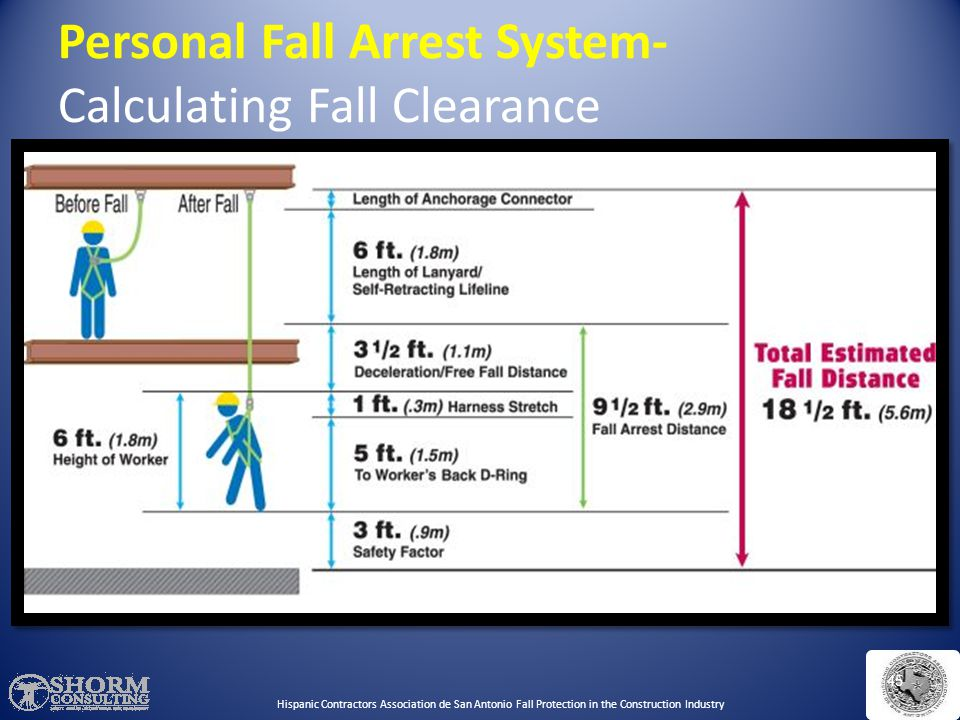 Personal Fall Arrest System- Calculating Fall Clearance