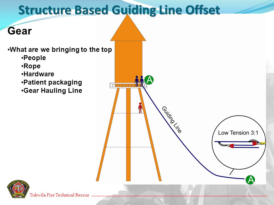Structure Based Guiding Line Offset