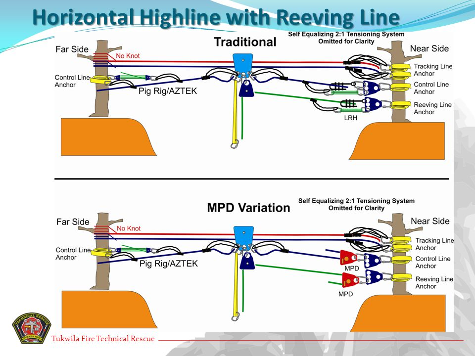 Horizontal Highline with Reeving Line