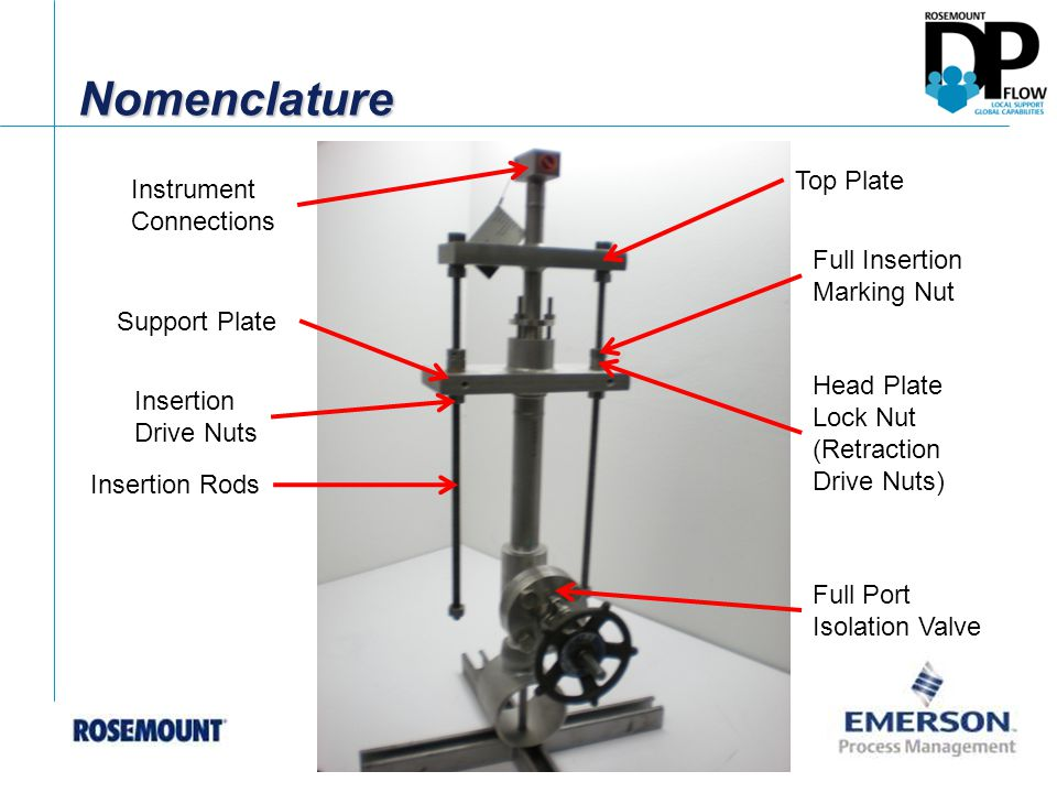 Nomenclature Top Plate Instrument Connections