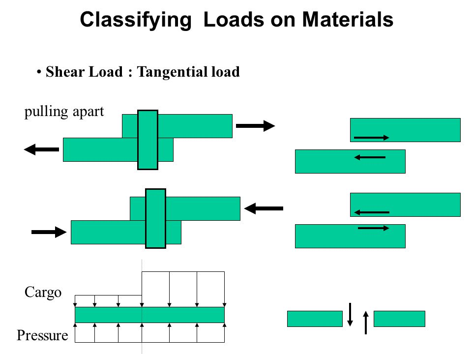 Classifying Loads on Materials