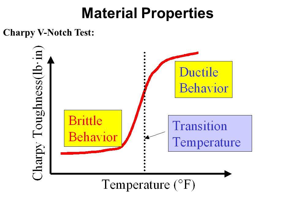 Material Properties Charpy V-Notch Test:
