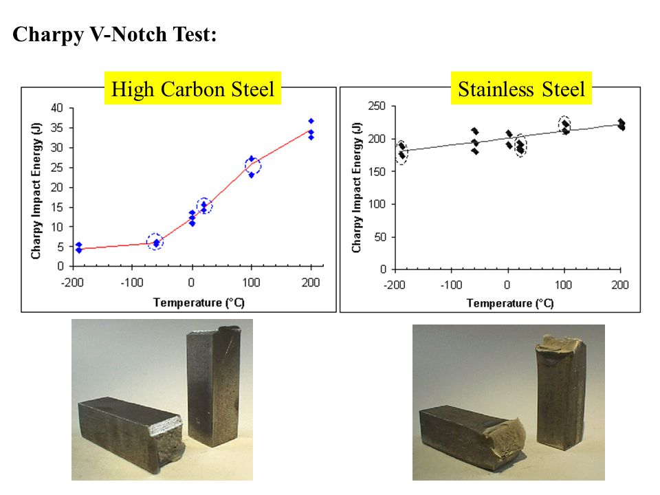 Charpy V-Notch Test: High Carbon Steel Stainless Steel