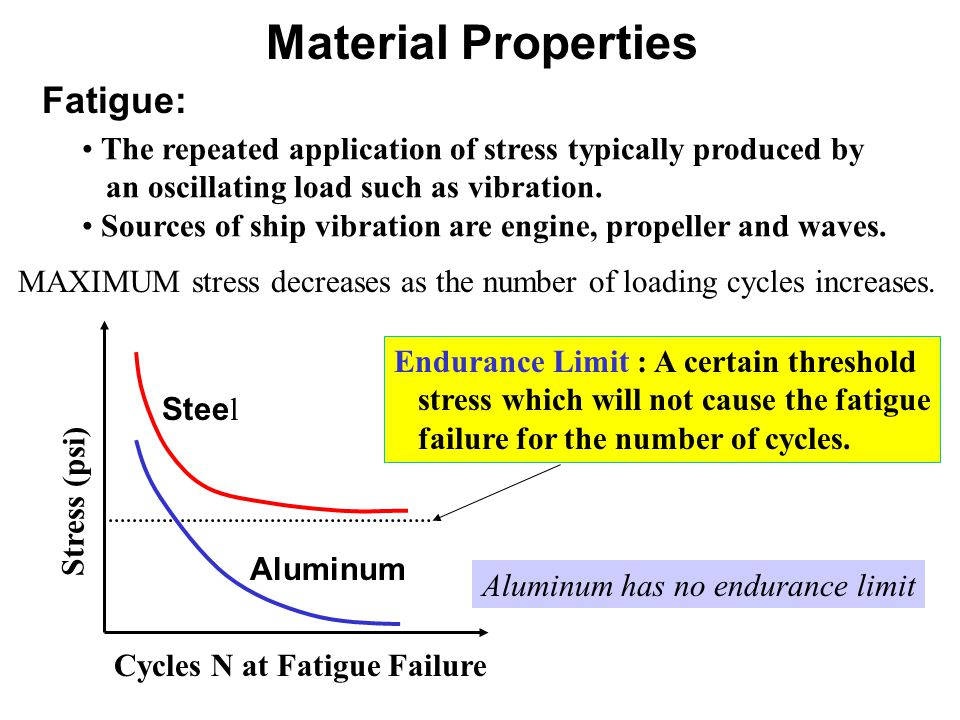 Material Properties Fatigue: