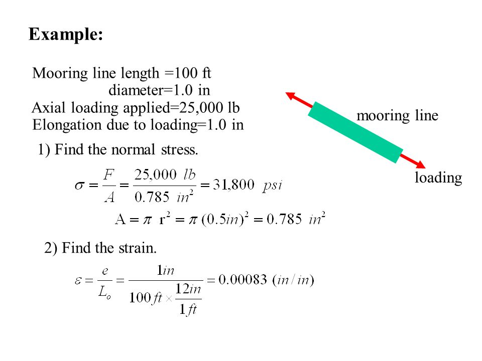 Example: Mooring line length =100 ft diameter=1.0 in