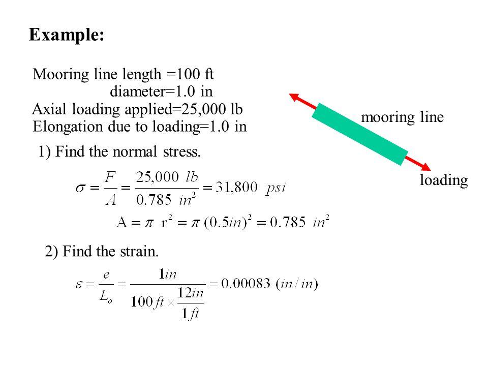 Example: Mooring line length =100 ft diameter=1.0 in