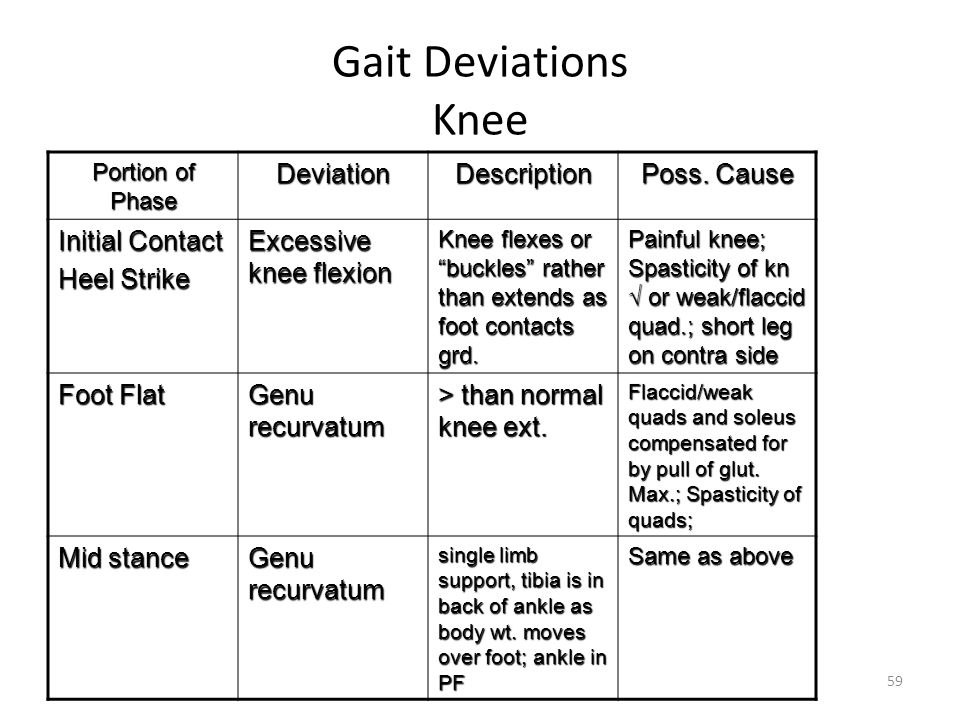 Gait Deviations Knee Deviation Description Poss. Cause Initial Contact