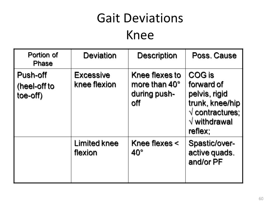 Gait Deviations Knee Deviation Description Poss. Cause Push-off