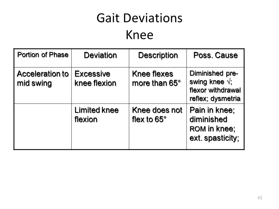Gait Deviations Knee Deviation Description Poss. Cause
