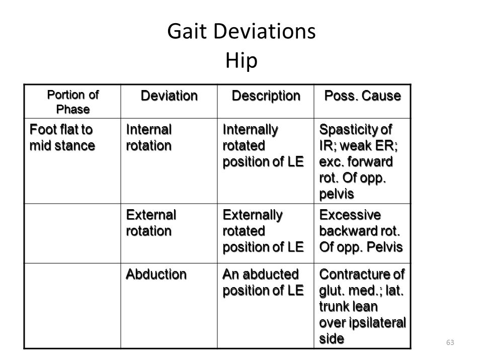 Gait Deviations Hip Deviation Description Poss. Cause