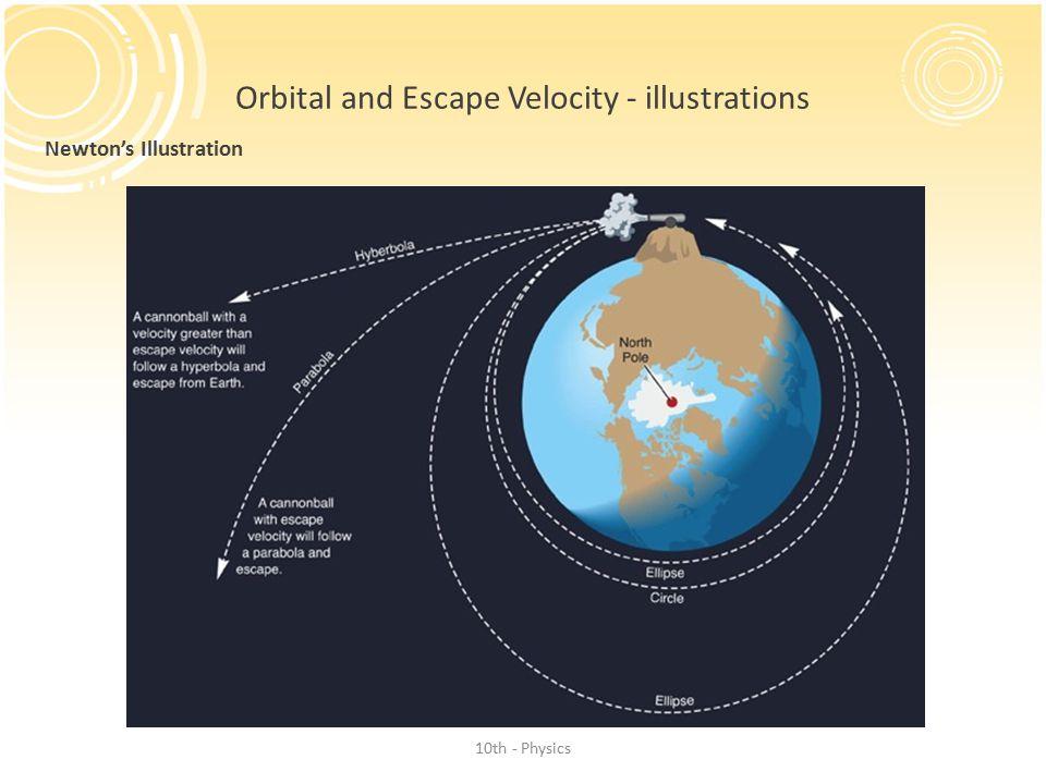 Orbital and Escape Velocity - illustrations