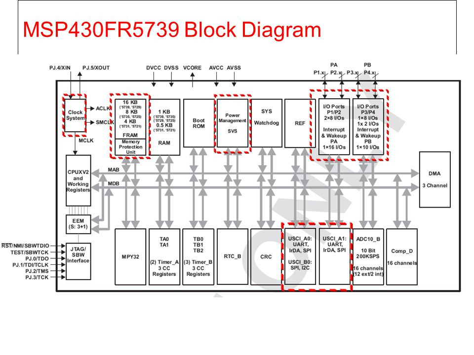 MSP430FR5739 Block Diagram