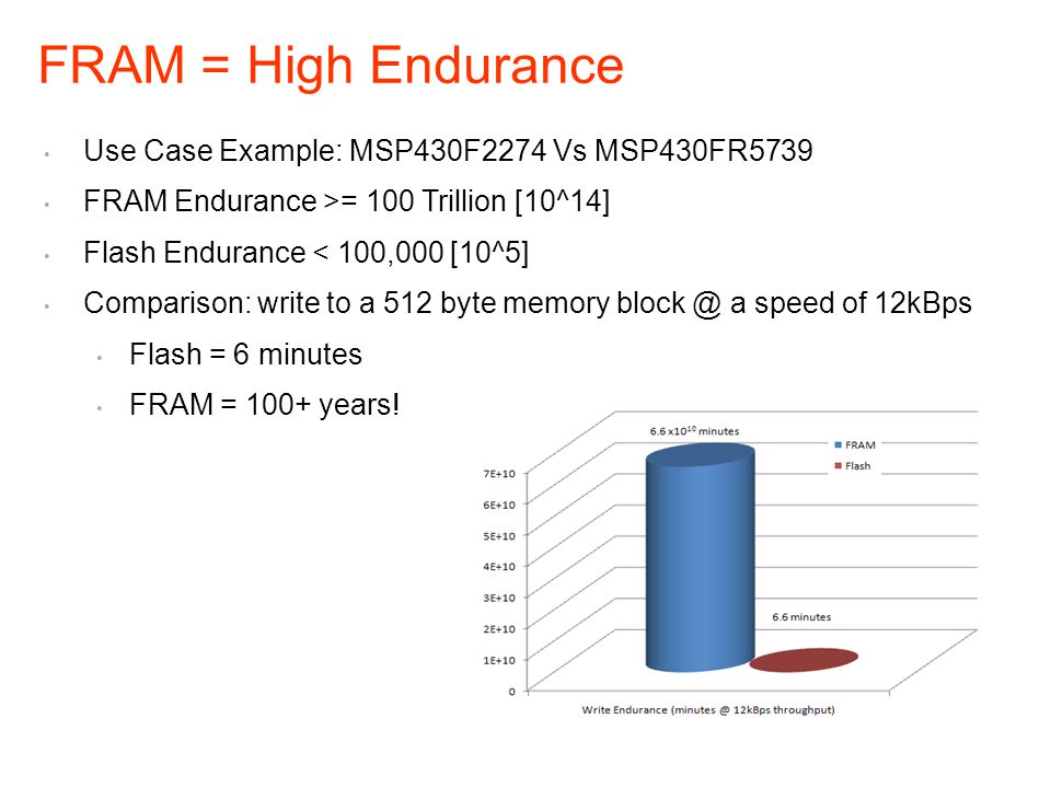 FRAM = High Endurance Use Case Example: MSP430F2274 Vs MSP430FR5739
