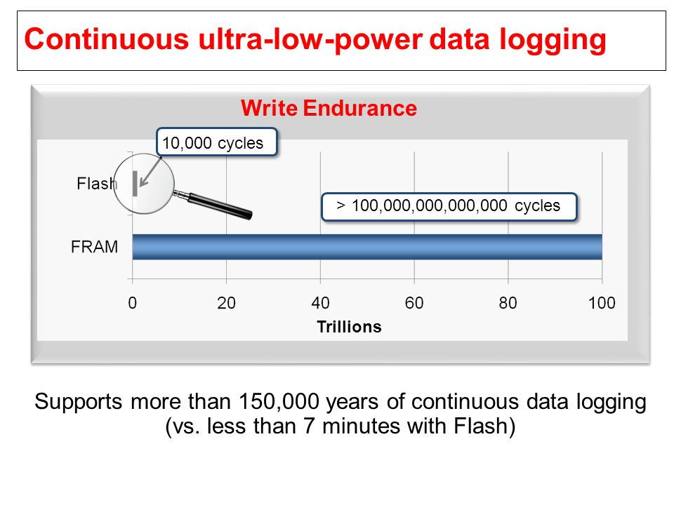Continuous ultra-low-power data logging