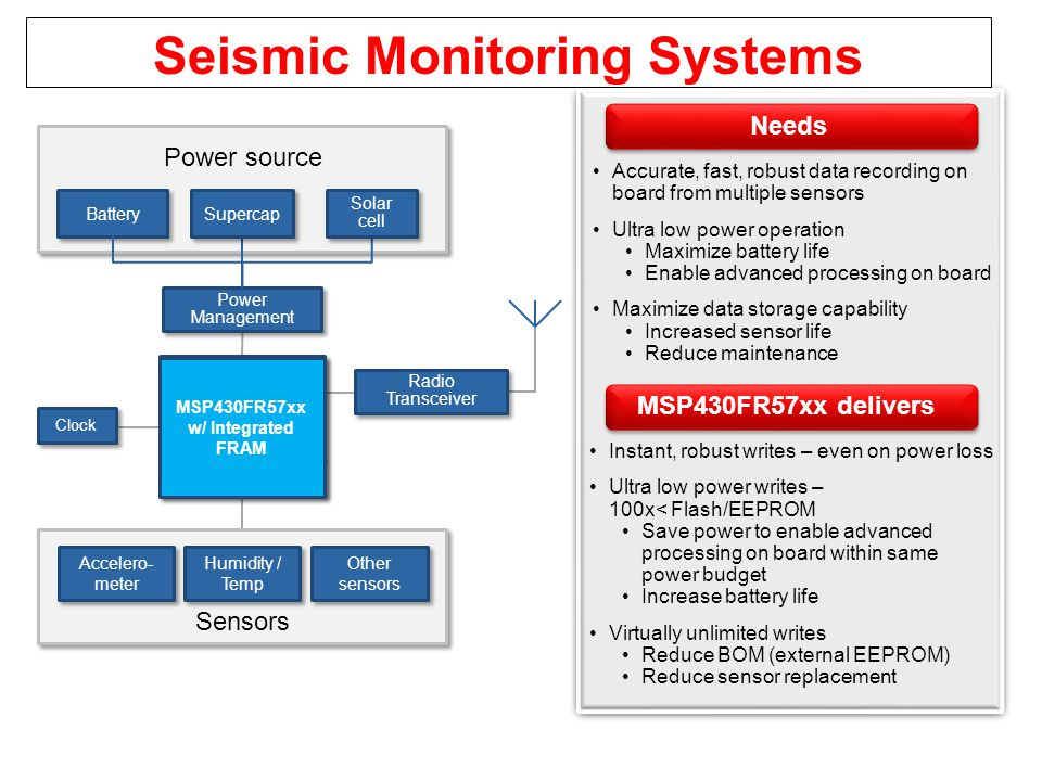 Seismic Monitoring Systems Flash based Microcontrollers