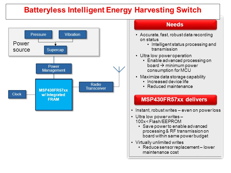 Batteryless Intelligent Energy Harvesting Switch
