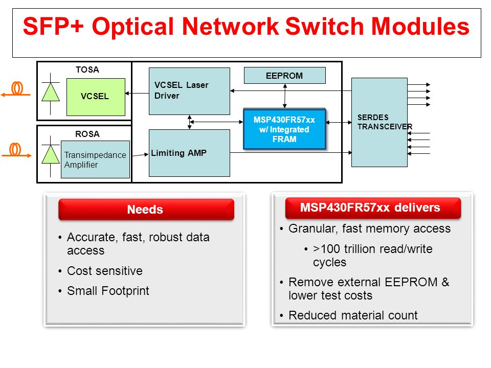 SFP+ Optical Network Switch Modules Flash Microcontroller