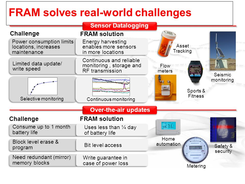 FRAM solves real-world challenges