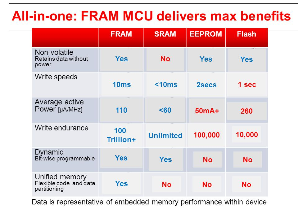 All-in-one: FRAM MCU delivers max benefits