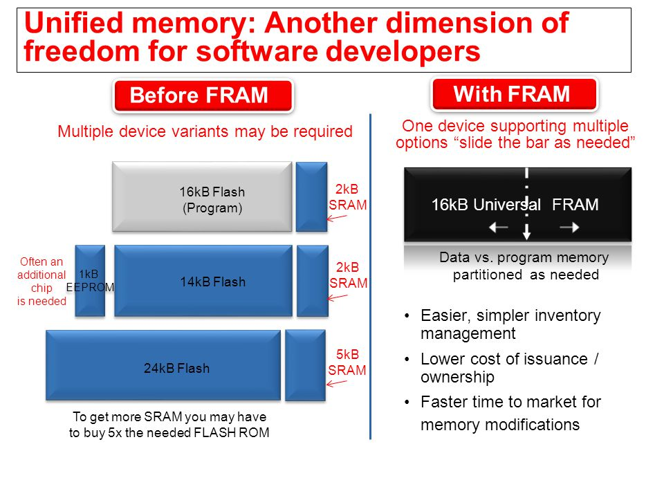 Unified memory: Another dimension of freedom for software developers
