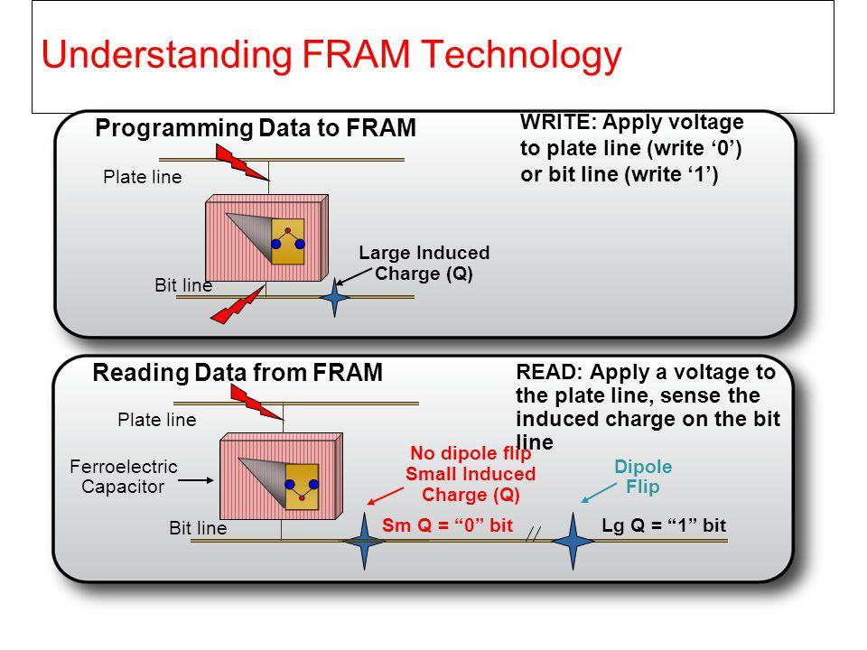 Understanding FRAM Technology