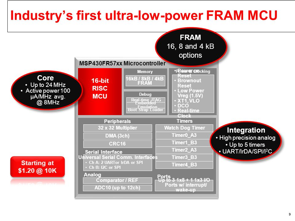 Industry's first ultra-low-power FRAM MCU