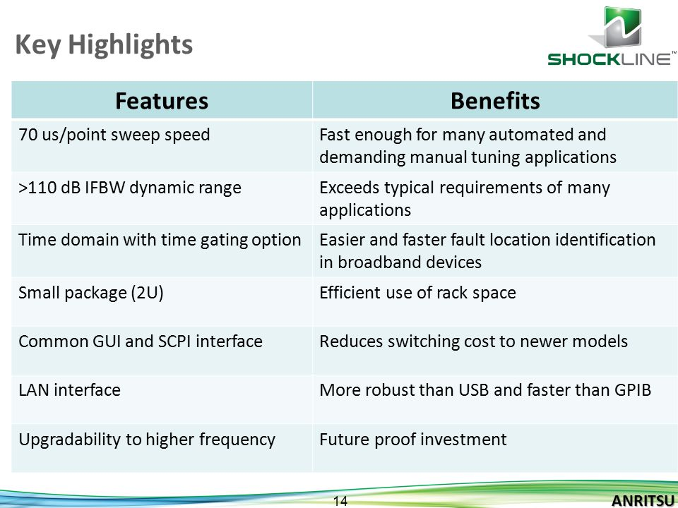 Key Highlights Features Benefits 70 us/point sweep speed