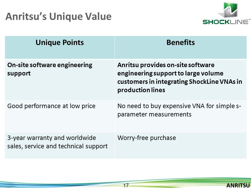 Anritsu's Unique Value