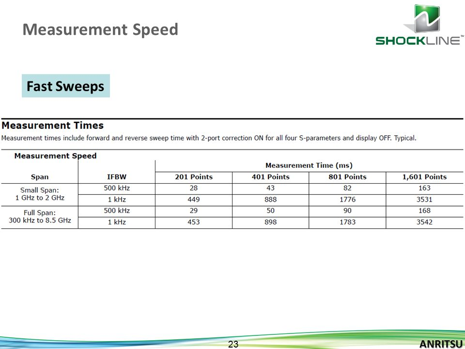 Measurement Speed Fast Sweeps