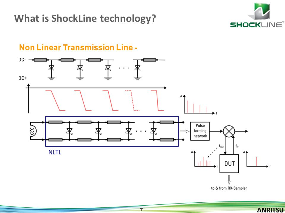 What is ShockLine technology