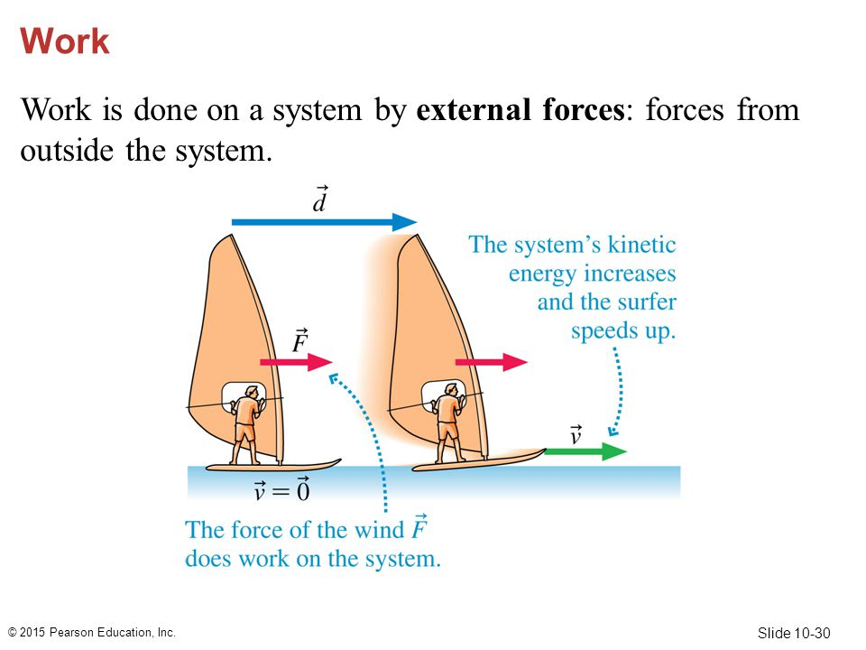 Work Work is done on a system by external forces: forces from outside the system.