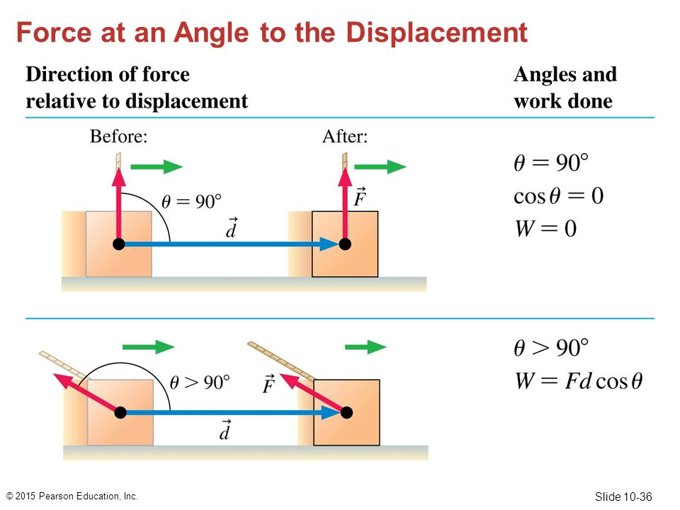 Force at an Angle to the Displacement