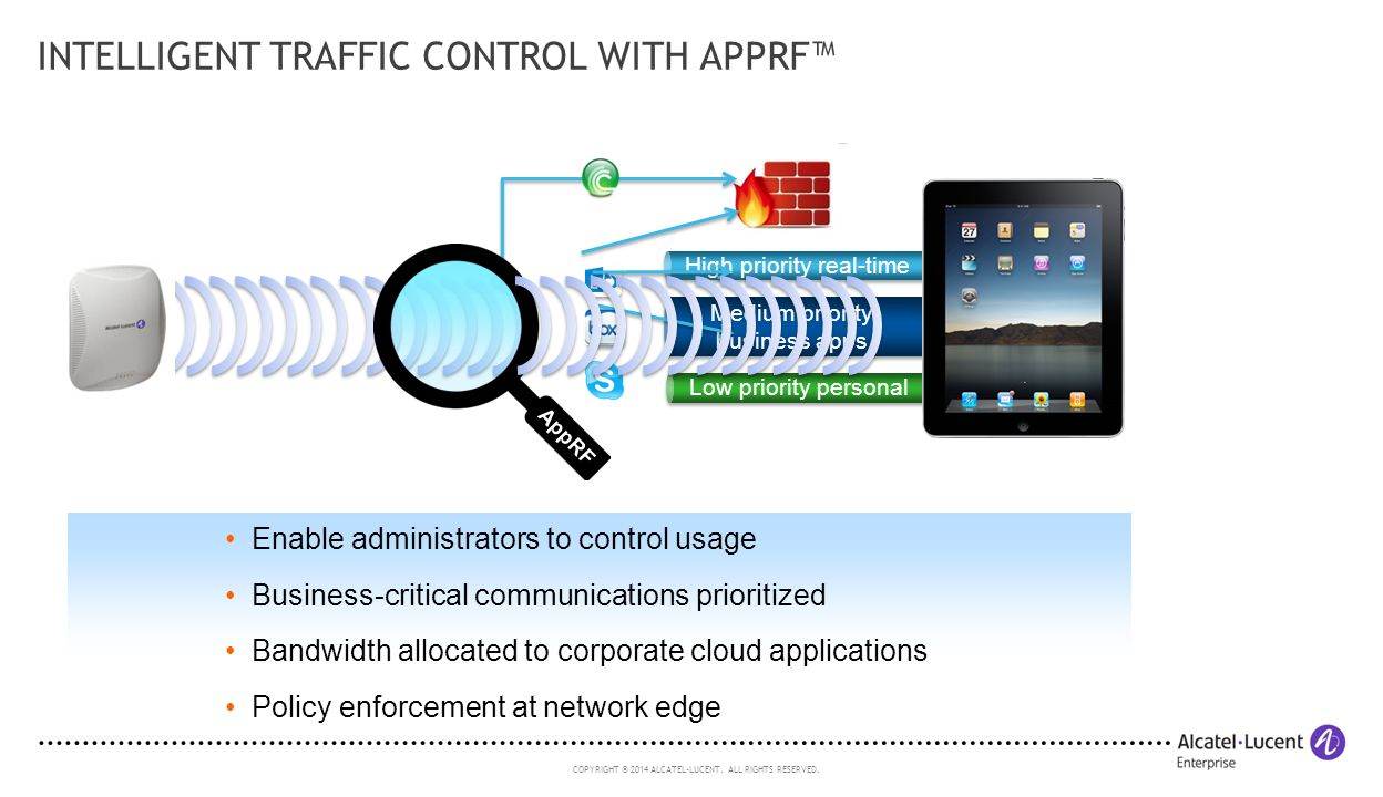 Intelligent Traffic Control with AppRF™