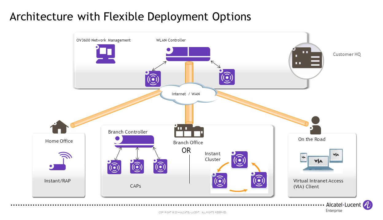 Architecture with Flexible Deployment Options
