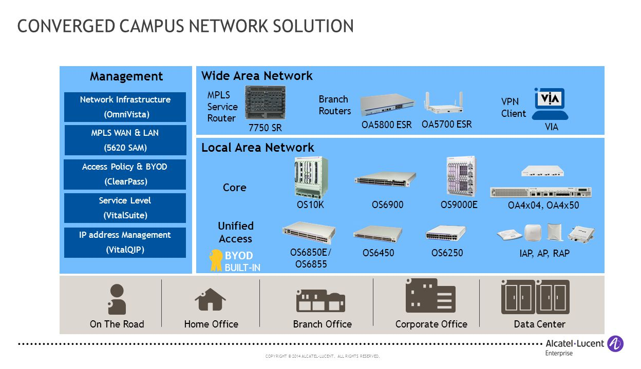 CONVERGED CAMPUS NETWORK SOLUTION