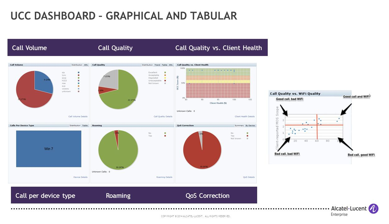 UCC dashboard – Graphical and Tabular
