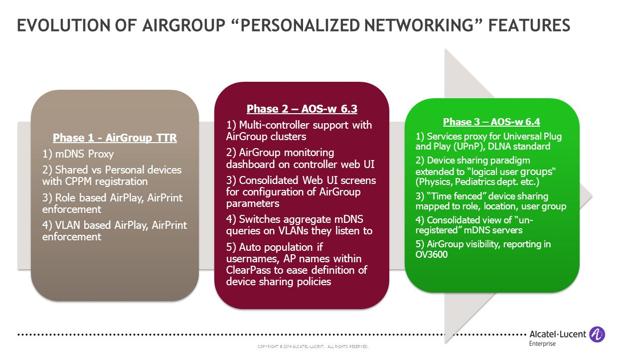 Evolution of AirGroup Personalized Networking Features
