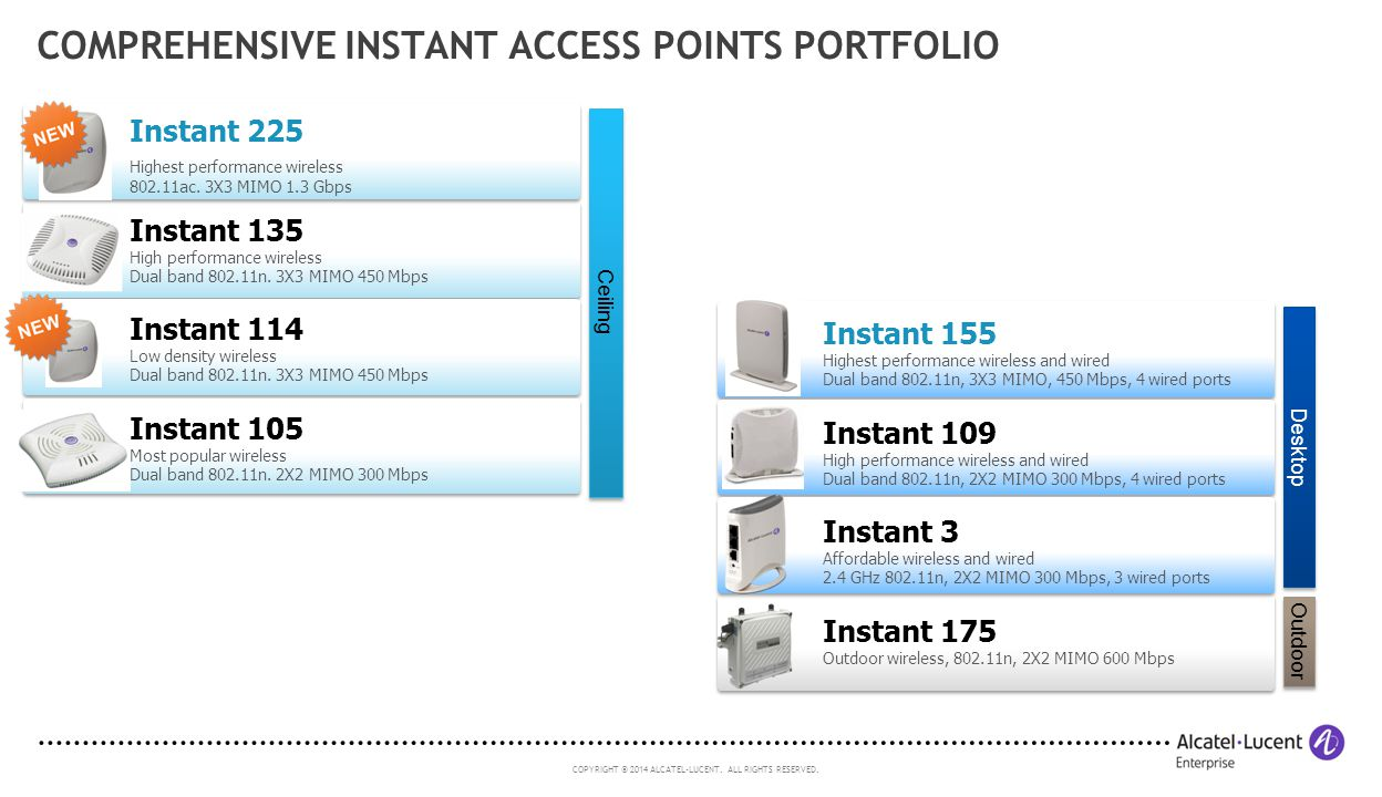 Comprehensive Instant Access points POrtfolio