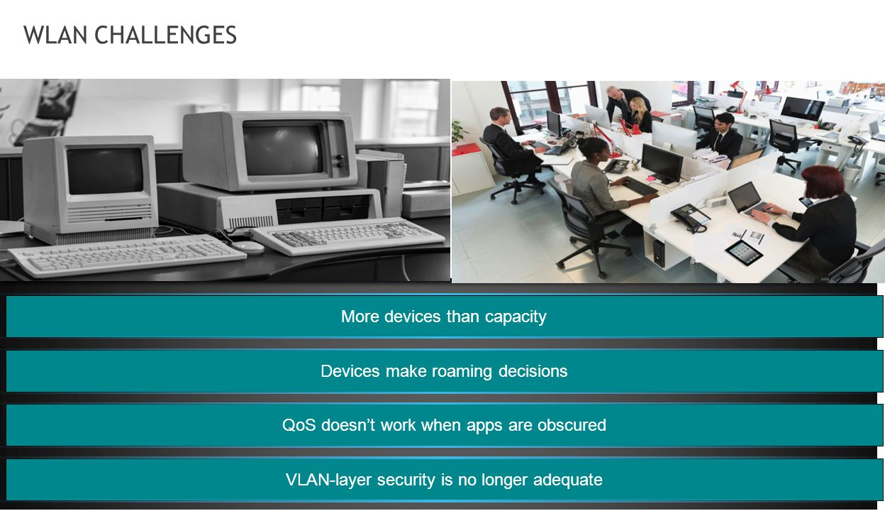 WLAN CHALLENGES More devices than capacity