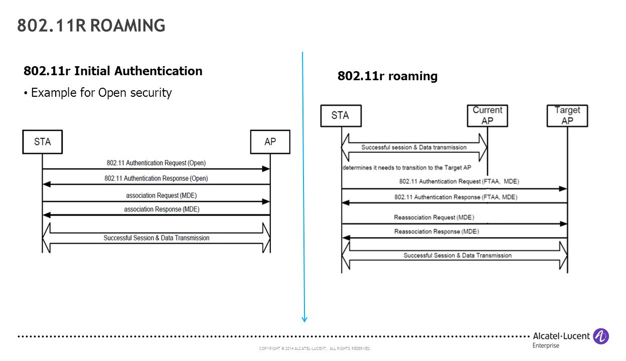 802.11r Roaming 802.11r Initial Authentication 802.11r roaming