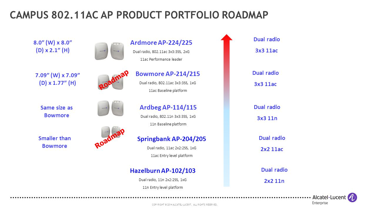 Campus 802.11ac AP Product Portfolio Roadmap