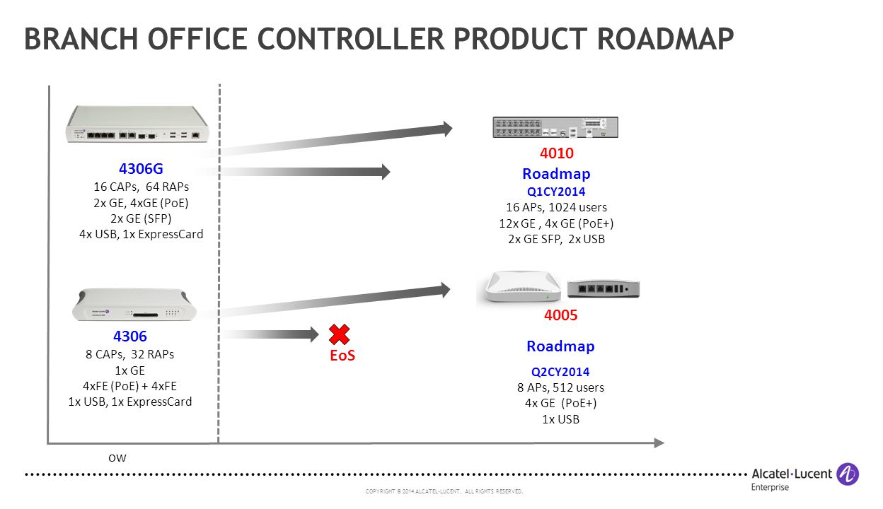 Branch Office Controller Product Roadmap