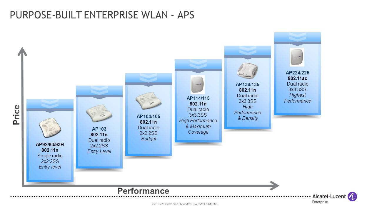 Purpose-built Enterprise WLAN - APs
